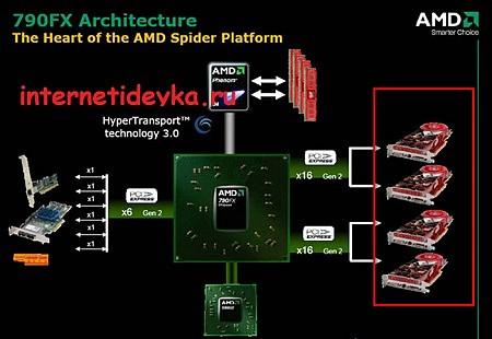 чипсет на базе AMD-платформы