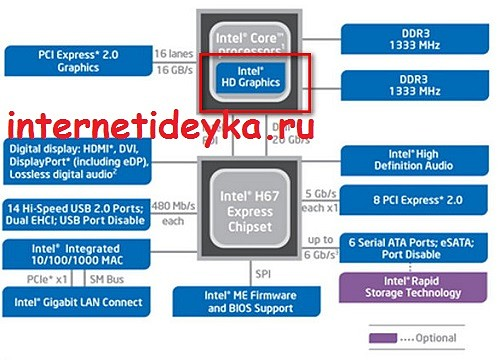 чипсет на базе процессора Intel