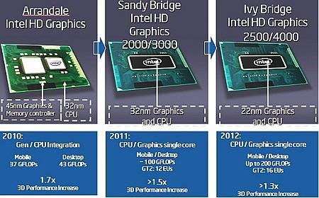 процессоры от Intel со встроенной графикой