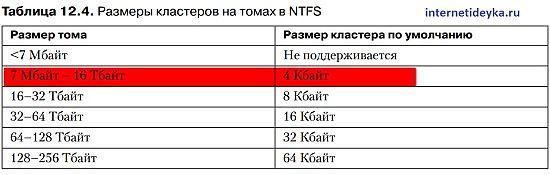 Размеры кластеров для томов NTFS-13