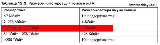 Размеры кластеров для томов exFAT-12