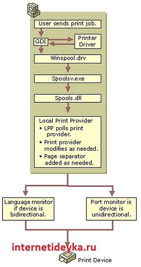 схема работы подсистемы печати-3